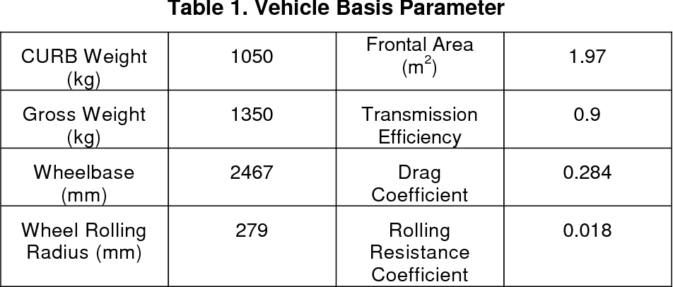 Table 1 from Matching Motor Parameters 3   1   The Motor