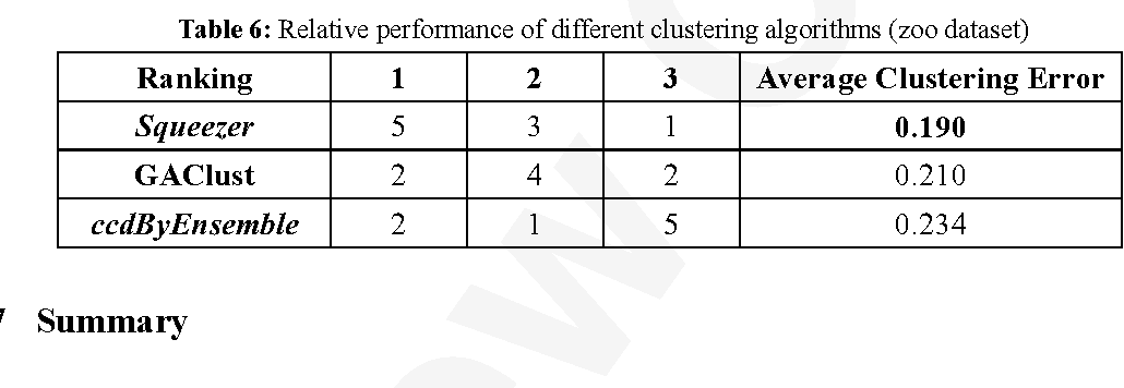 Table 6 from A cluster ensemble method for clustering categorical