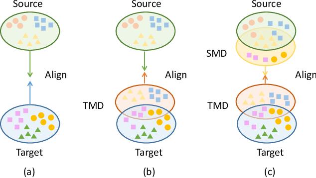 Figure 1 for DSP: Dual Soft-Paste for Unsupervised Domain Adaptive Semantic Segmentation