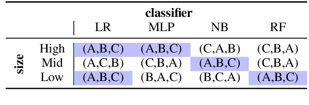 Figure 1 for How to Probe Sentence Embeddings in Low-Resource Languages: On Structural Design Choices for Probing Task Evaluation