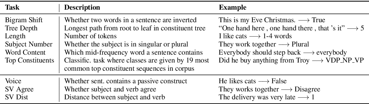Figure 3 for How to Probe Sentence Embeddings in Low-Resource Languages: On Structural Design Choices for Probing Task Evaluation