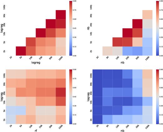 Figure 2 for How to Probe Sentence Embeddings in Low-Resource Languages: On Structural Design Choices for Probing Task Evaluation