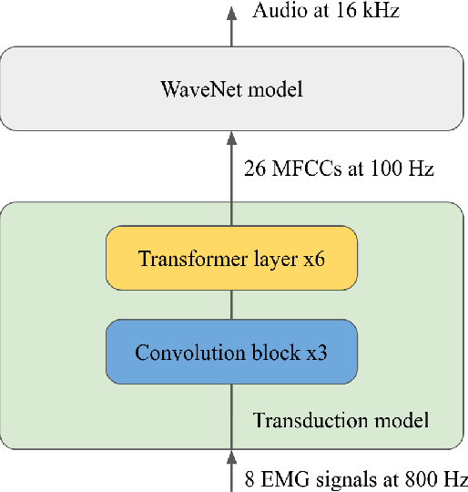 Figure 1 for An Improved Model for Voicing Silent Speech