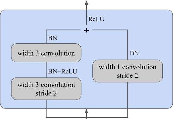 Figure 3 for An Improved Model for Voicing Silent Speech