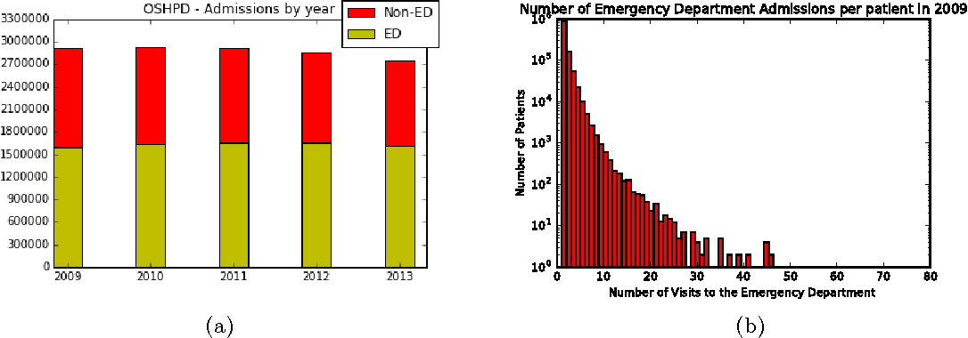 Predicting Future Frequent Users of Emergency Departments in