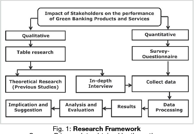 PDF] Impact of stakeholders on the performance of green