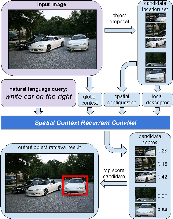 Figure 1 for Natural Language Object Retrieval
