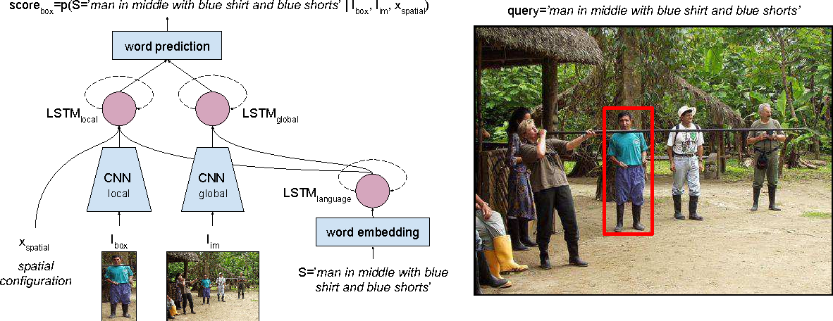 Figure 3 for Natural Language Object Retrieval
