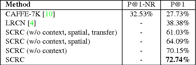 Figure 2 for Natural Language Object Retrieval