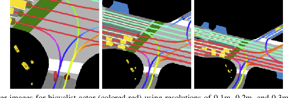 Figure 4 for Predicting Motion of Vulnerable Road Users using High-Definition Maps and Efficient ConvNets