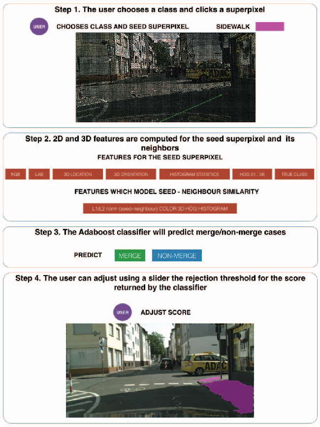 Fig. 2: Semi-automatic annotation using the superpixel merge tool: a classifier will predict merge/non-merge cases for neighboring superpixels starting from a seed superpixel