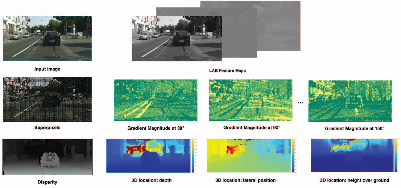 Fig. 3: The original image is segmented into superpixels. For each superpixel 2D and 3D features are computed: 3D location and orientation, HoG, color (LAB), histogram statistics etc.