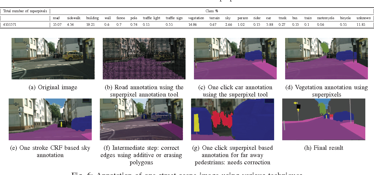 Fig. 6: Annotation of one street scene image using various techniques