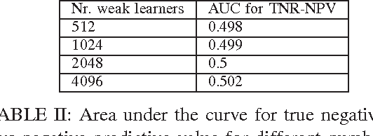 TABLE II: Area under the curve for true negative rate vs negative predictive value for different number of 4-level weak learners