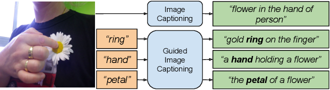 Figure 1 for Understanding Guided Image Captioning Performance across Domains