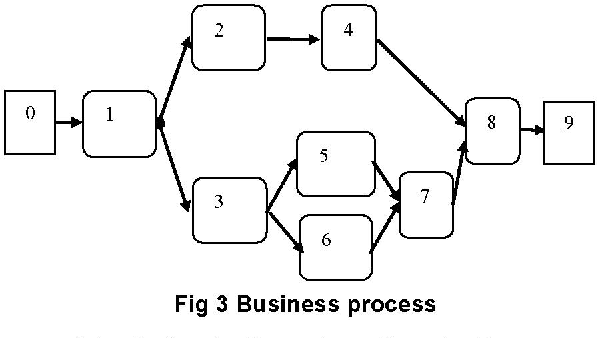 Fig 3 Business process