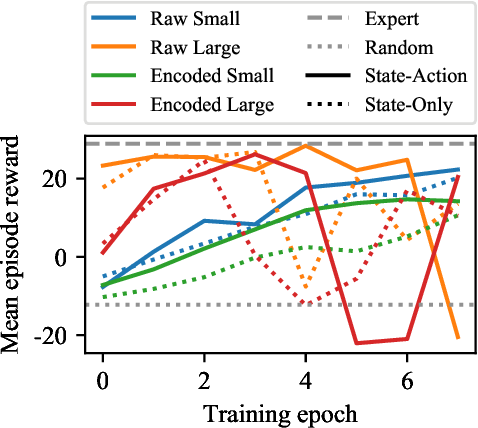 Figure 1 for Inverse reinforcement learning for video games