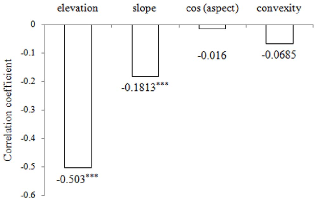 Figure 4. Pearson's correlations between the coefficient of variation of tree diameters and topographical variables. *** indicated a significance at the 0.001 level. doi:10.1371/journal.pone.0058983.g004