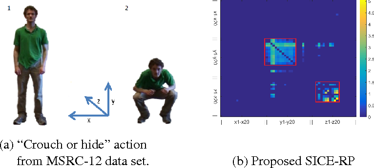 Figure 1 for Exploiting Structure Sparsity for Covariance-based Visual Representation