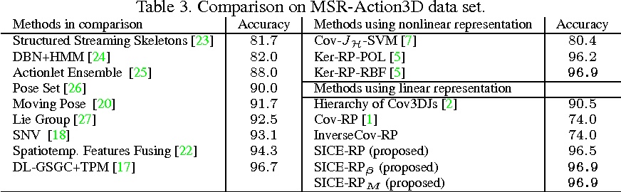 Figure 3 for Exploiting Structure Sparsity for Covariance-based Visual Representation