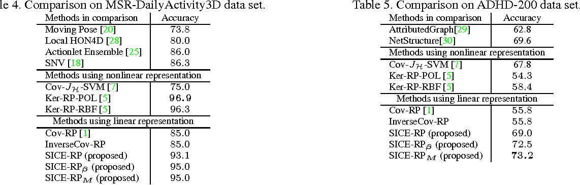 Figure 4 for Exploiting Structure Sparsity for Covariance-based Visual Representation