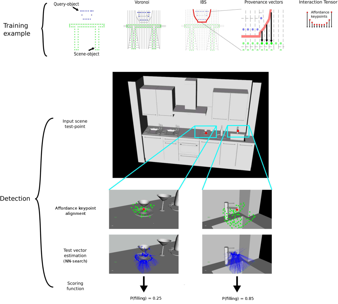 Figure 2 for Egocentric affordance detection with the one-shot geometry-driven Interaction Tensor