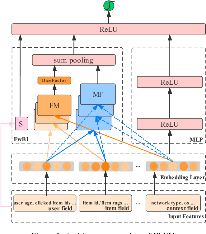 Figure 1 for FLEN: Leveraging Field for Scalable CTR Prediction