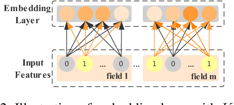 Figure 3 for FLEN: Leveraging Field for Scalable CTR Prediction