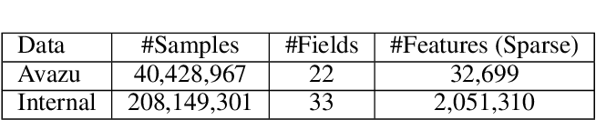Figure 4 for FLEN: Leveraging Field for Scalable CTR Prediction