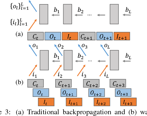 Figure 4 for Poseidon: An Efficient Communication Architecture for Distributed Deep Learning on GPU Clusters