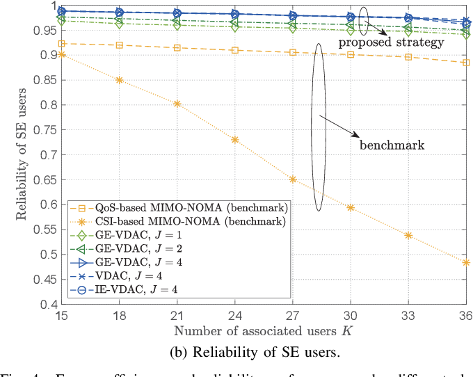 Figure 4 for Graph-Embedded Multi-Agent Learning for Smart Reconfigurable THz MIMO-NOMA Networks