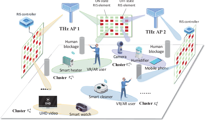 Figure 1 for Graph-Embedded Multi-Agent Learning for Smart Reconfigurable THz MIMO-NOMA Networks
