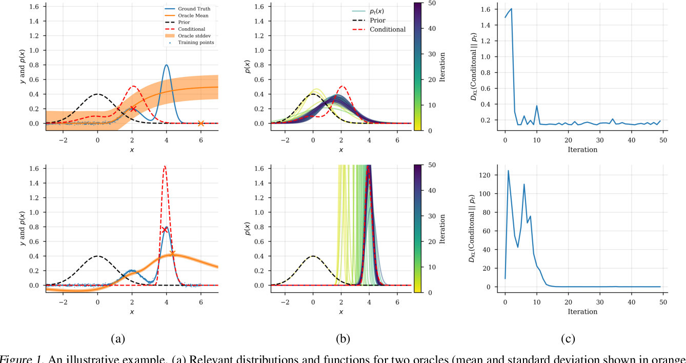 Figure 1 for Conditioning by adaptive sampling for robust design