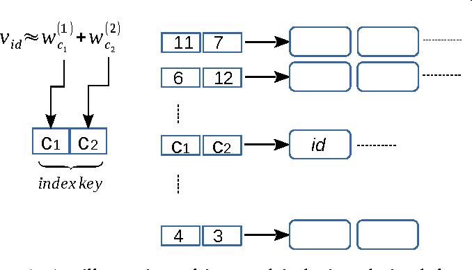 Figure 1 for Scalable Nearest Neighbor Search based on kNN Graph