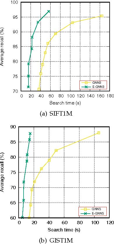 Figure 3 for Scalable Nearest Neighbor Search based on kNN Graph