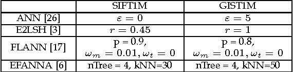 Figure 2 for Scalable Nearest Neighbor Search based on kNN Graph