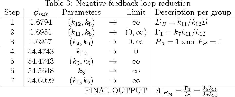 Table 3: Negative feedback loop reduction