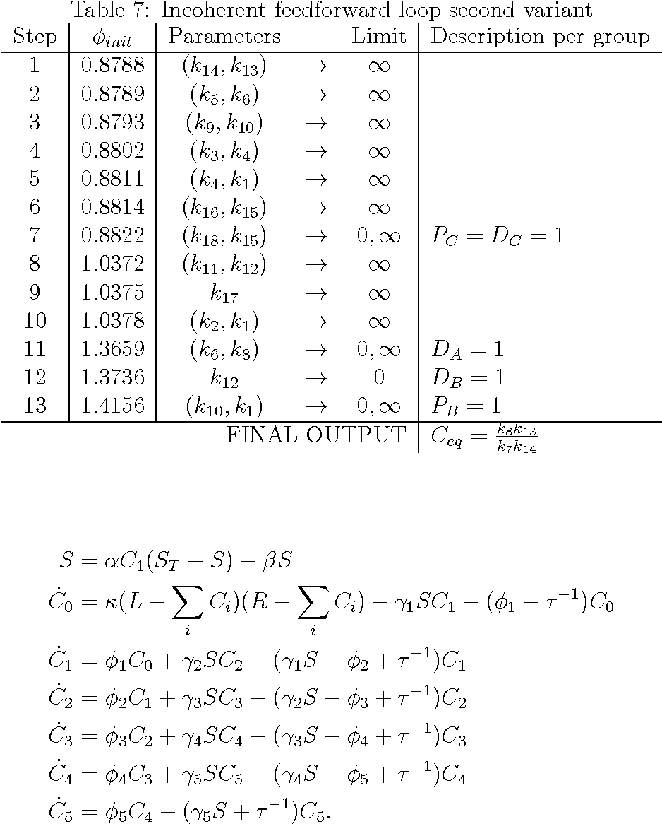 Table 7: Incoherent feedforward loop second variant