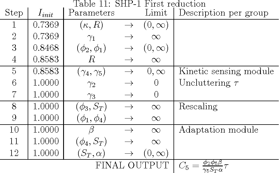 Table 11: SHP-1 First reduction