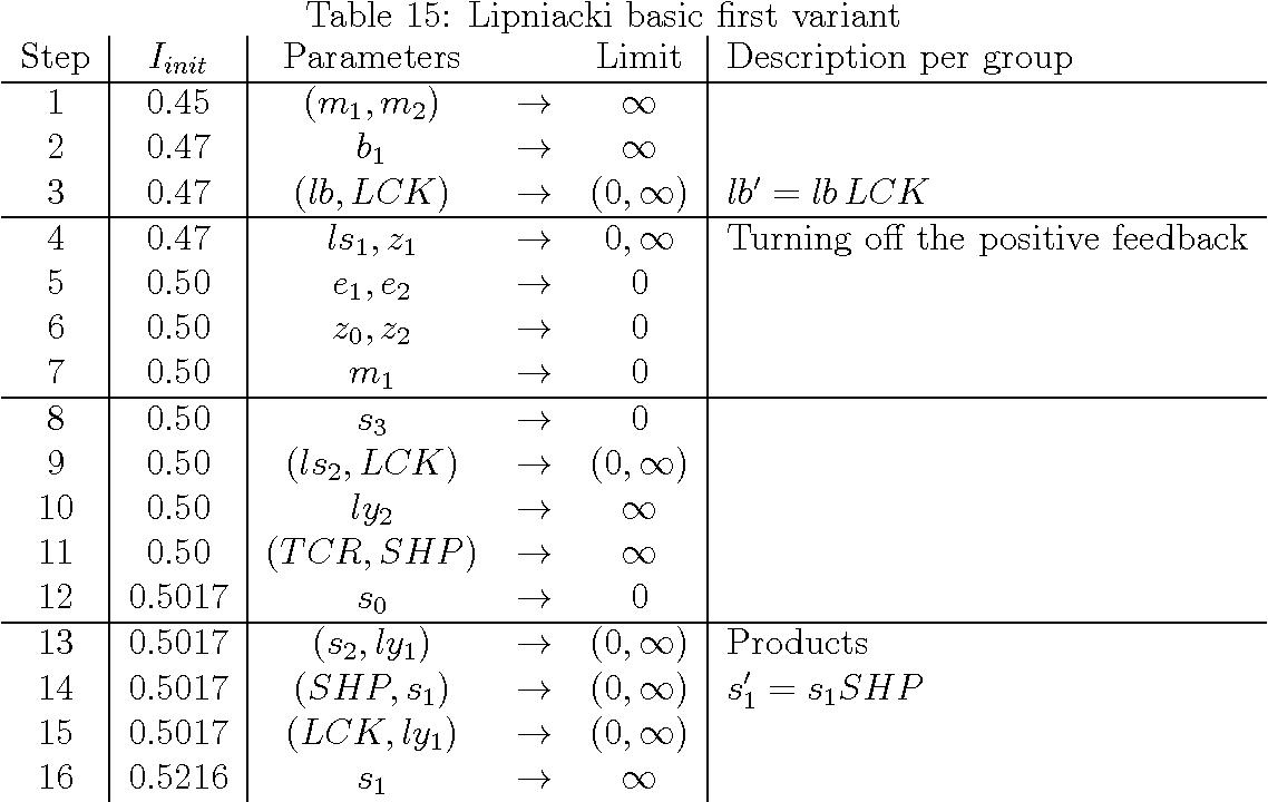 Table 15: Lipniacki basic first variant