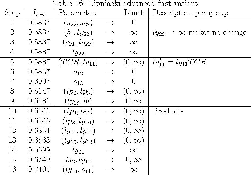 Table 16: Lipniacki advanced first variant