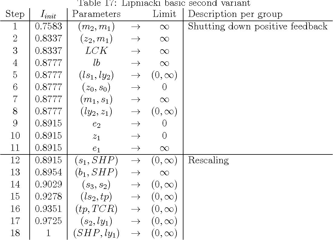 Table 17: Lipniacki basic second variant