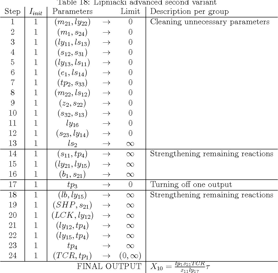 Table 18: Lipniacki advanced second variant
