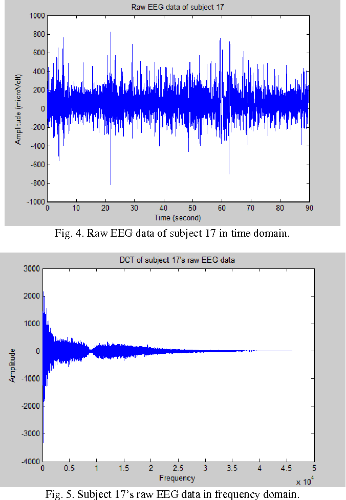 Figure 4 from Analysis of Single-Electrode EEG Rhythms Using MATLAB