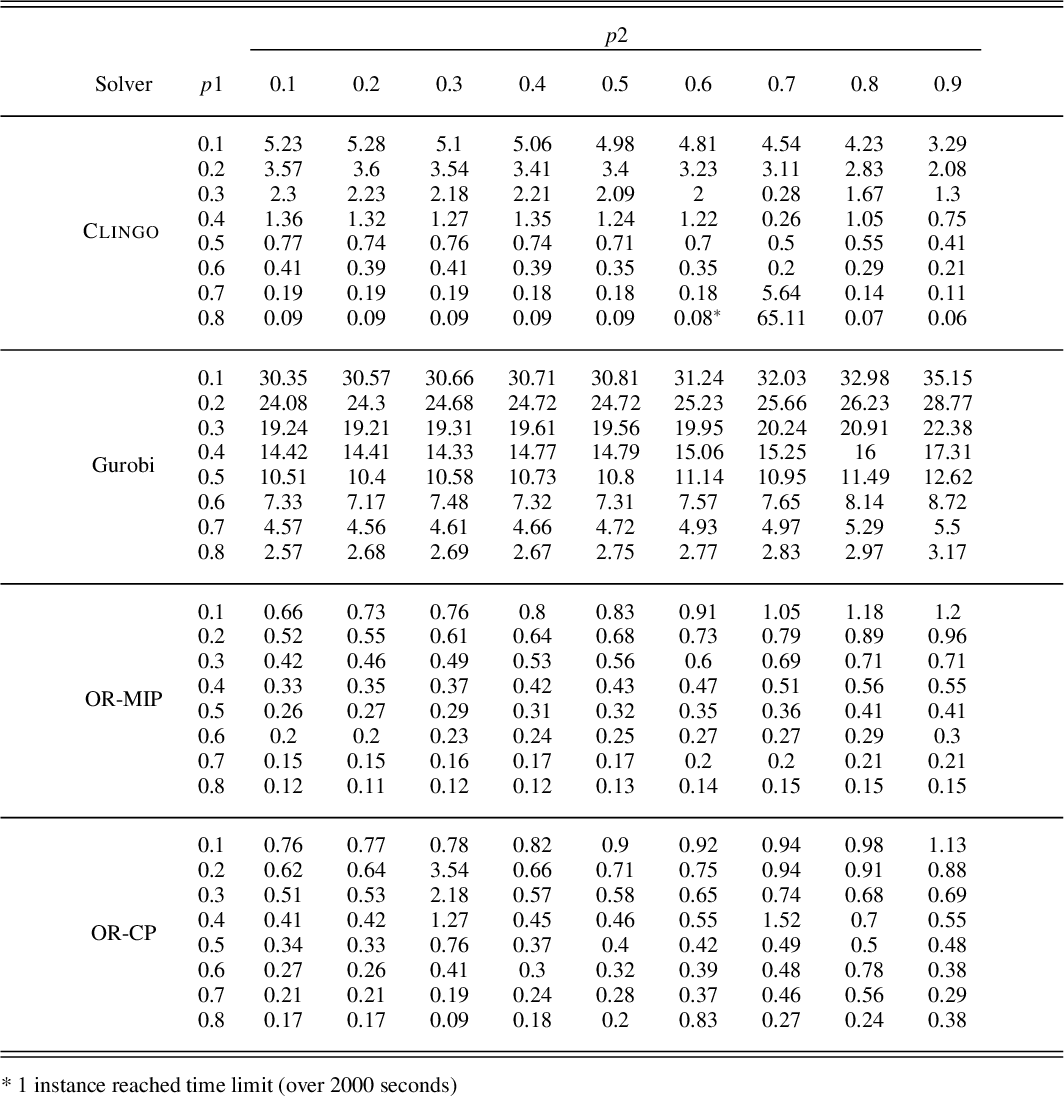 Figure 4 for Stable Marriage Problems with Ties and Incomplete Preferences: An Empirical Comparison of ASP, SAT, ILP, CP, and Local Search Methods