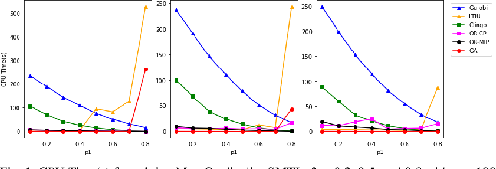 Figure 2 for Stable Marriage Problems with Ties and Incomplete Preferences: An Empirical Comparison of ASP, SAT, ILP, CP, and Local Search Methods