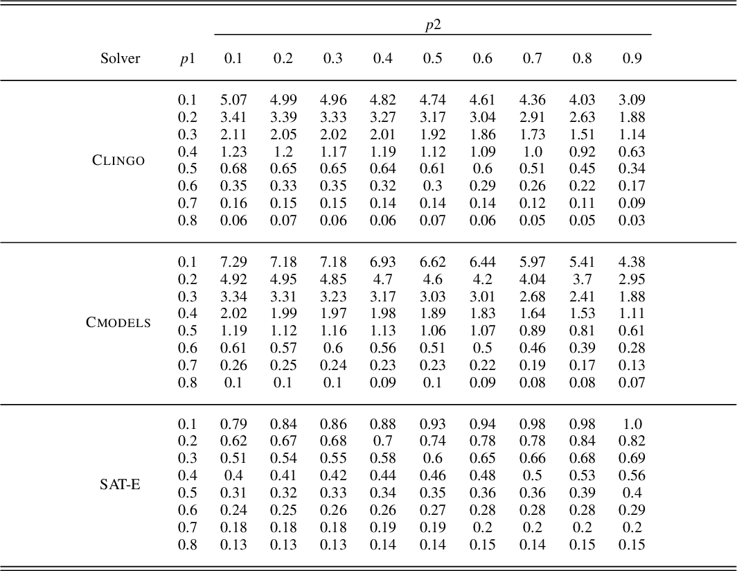 Figure 1 for Stable Marriage Problems with Ties and Incomplete Preferences: An Empirical Comparison of ASP, SAT, ILP, CP, and Local Search Methods