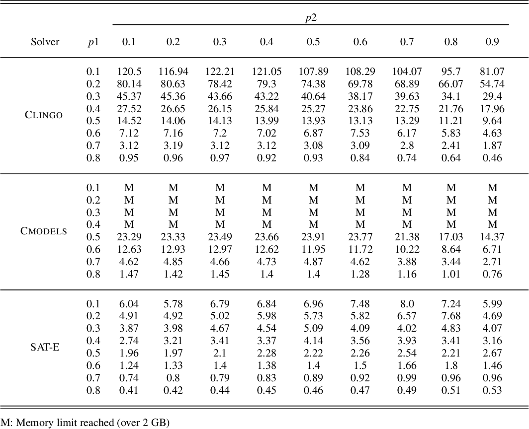 Figure 3 for Stable Marriage Problems with Ties and Incomplete Preferences: An Empirical Comparison of ASP, SAT, ILP, CP, and Local Search Methods