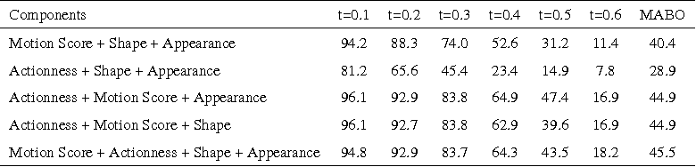 Figure 2 for Unsupervised Action Proposal Ranking through Proposal Recombination