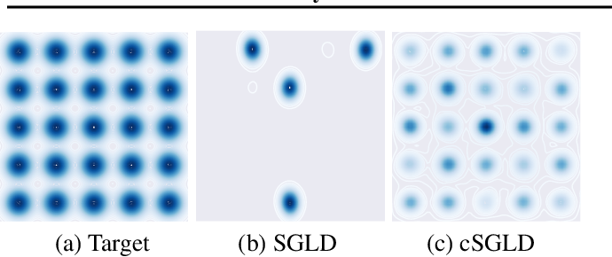 Figure 3 for Cyclical Stochastic Gradient MCMC for Bayesian Deep Learning